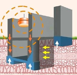 Assèchement du mur par inversion de polarité